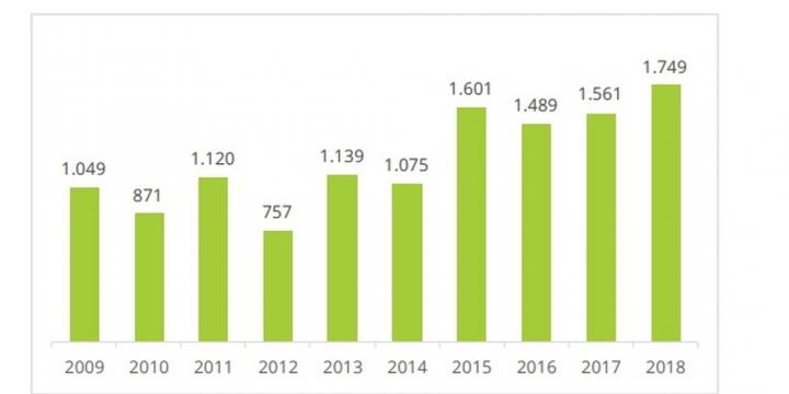 MT registra o maior índice de desmatamento da Amazônia nos últimos 10 anos
