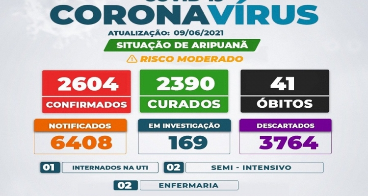 Em Aripuanã boletim aponta novo aumento no número de casos ativos de Covid-19