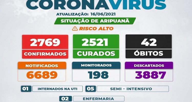 Boletim em Aripuanã aponta novo aumento no número de casos ativos de Covid-19