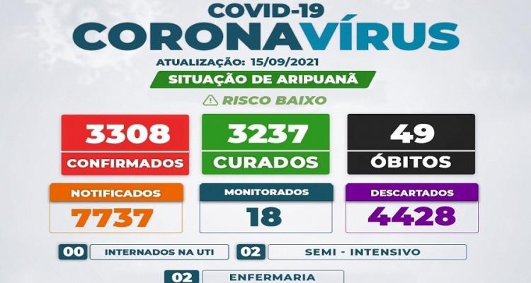 Novo óbito é registrado e boletim aponta queda no número de casos ativos de Covid-19 em Aripuanã